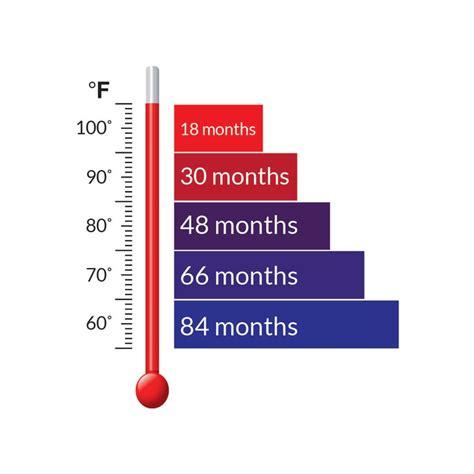 Mre Shelf Chart by Mre One Month Food Supply