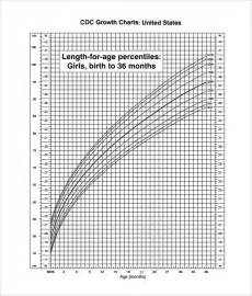 growing chart sle cdc growth chart 9 documents in pdf