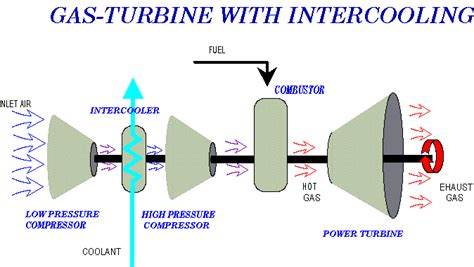 Gas Turbine Theory gas turbine theory