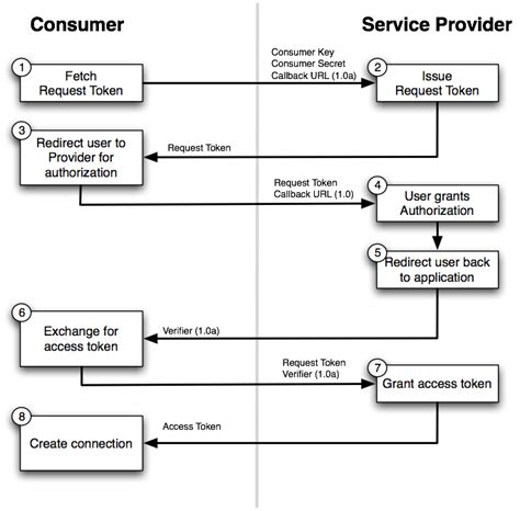 oauth 2 0 flow diagram connecting to oauth 1 0 1 0a service in grails 3