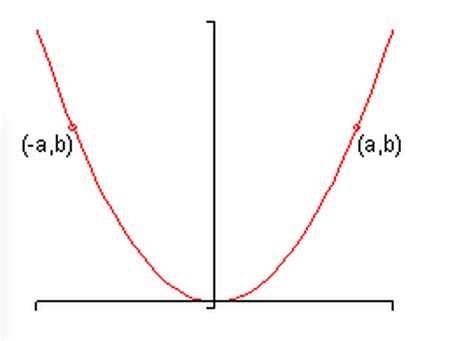 how to identify symmetry with respect to the x axis y