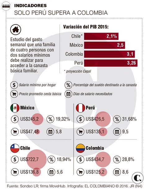 valor subsidio familiar 2016 colombia valor del salario familiar 2016 valor del salario