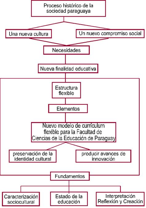 Modelo Curricular De Zabalza Exemstimil Modelos De Curriculum