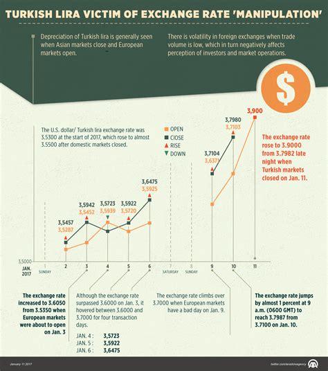currency converter lira exchange rate for lira exchange rate lira