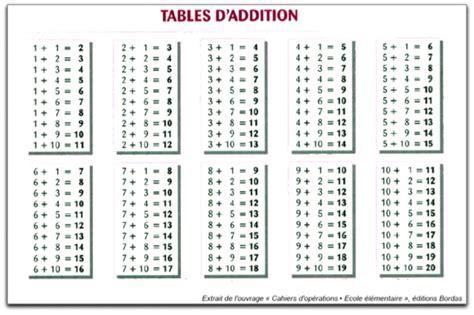 tables addition comment apprendre les additions en cp