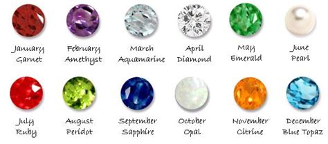 birthstones chart with respect to your birth month prem