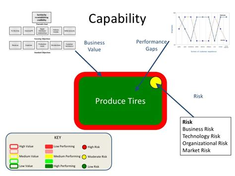 capabilities analysis template an introduction to agile business analysis