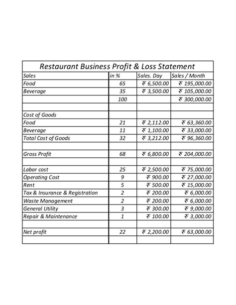 printable profit and loss statement format excel word