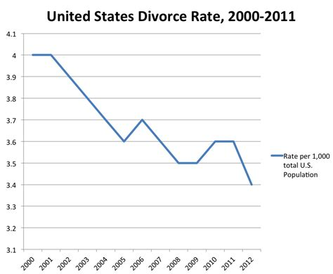 Talkdivorce In The United States Wikipedia The Free | divorce rate by state 2015 newhairstylesformen2014 com