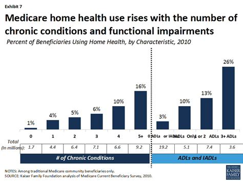 is home health a solution to rising health costs us news