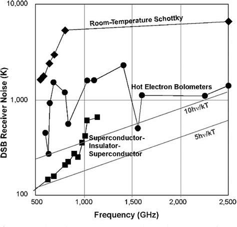 schottky diode thz detector schottky diode noise source 28 images guida alla scelta dei diodi schottky pdf