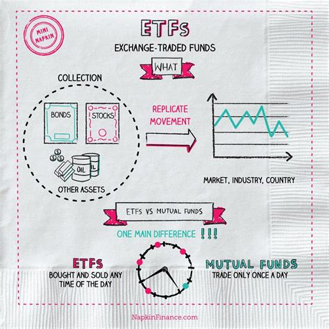 s p index fund etf what is an etf exchange traded funds etf definition etf