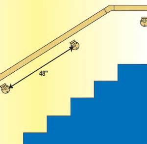 Handrail Brackets Spacing Wagner Railing Installation Instructions