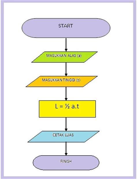 membuat flowchart luas segitiga ays rahmadian subhi 187 blog archive algoritma flow chart