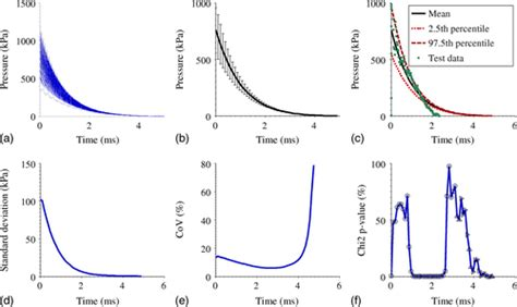 design effect coefficient of variation blast design basis threat uncertainty and its effects on