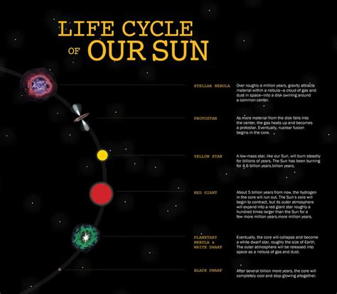 The Life Cycle Of Our Sun | the metamorphosis of our sun from a main sequence star to