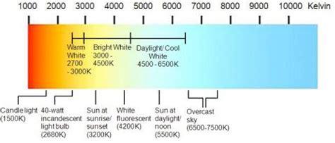 color temperature definition what is color temperature mapawatt