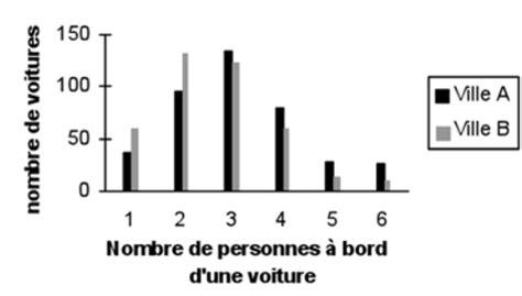 analyser un diagramme en baton statistique ii 2 repr 233 sentation graphique des donn 233 es