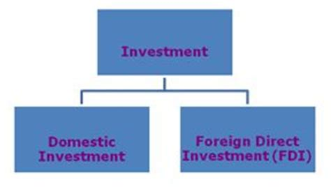 define investment assignment point
