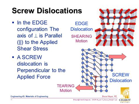 Dislocation Movement In Ceramics - dislocations strengthening 1 ppt