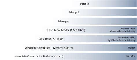 Bewerbung Bain Karriere Bei Bain Company Bewerbung Ablauf