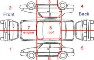 online motor vehicle insurance claims geelong werribee