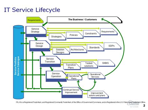 what is itil service portfolio management tom smyth s blog