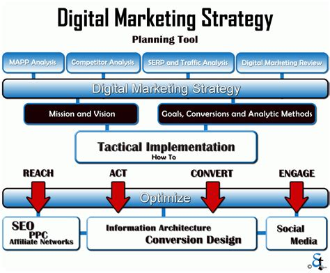 digital media strategy template developing digital marketing strategy using seo and smo