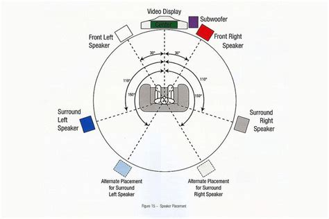 placing loudspeakers  subwoofers   home theater