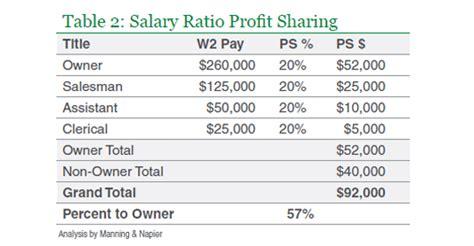 profit sharing allocation methods part