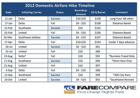 united airlines airfare hike attempt successfully revived