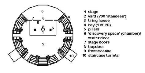 Ac 6388 Bf here is an overhead schematic of the globe theater s