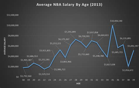 team salary the unofficial 2013 nba player census best tickets