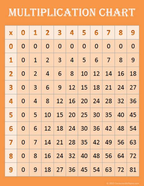 algorithm to print multiplication table of a given number free math printables multiplication charts contented at