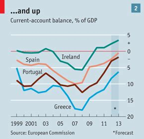 greece current account to gdp more and more and not enough adjustment in the euro zone