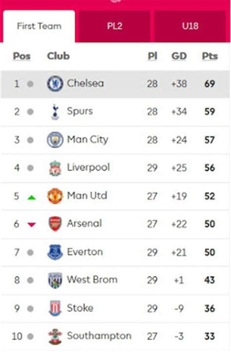 epl table update 2017 nice day sports english premier league table 22 march 2017