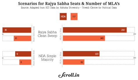 total no of seats in lok sabha upa seats in rajya sabha brokeasshome