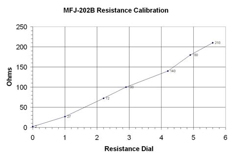 resistor current noise measurements resistor 1 f noise measurement 28 images how to measure resistance on a resistor 28 images