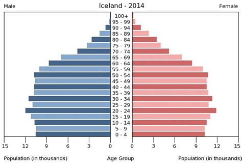 iceland age structure demographics