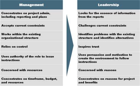 su selviautama management vs leadership