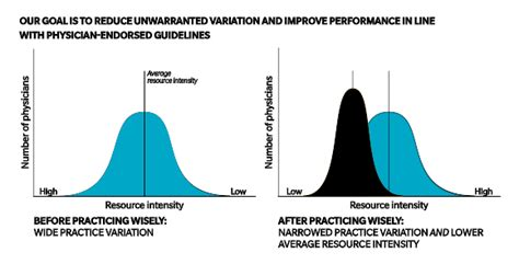 practice pattern variation analysis practicing wisely