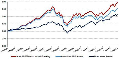 Franking Credit Formula Australia Australian And Us Equity Market Returns Misso Wealth Management