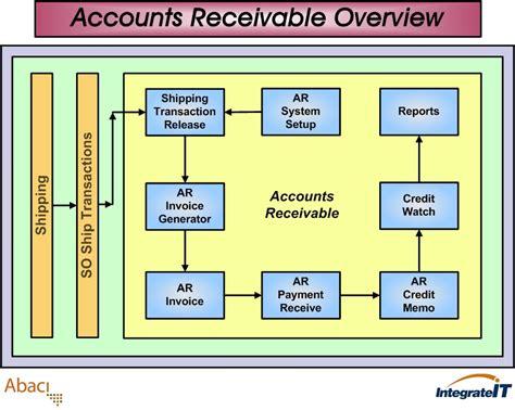 accounts receivable flowchart accounts receivable flowchart in erp erp123 a better