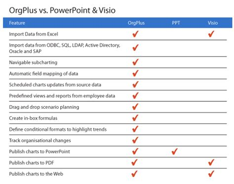 microsoft visio standard vs professional visio vs visio pro best free home design idea