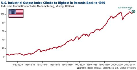 U S Records Index You Ll Want To Read This Living Legend S Thoughts On Copper U S Global Investors