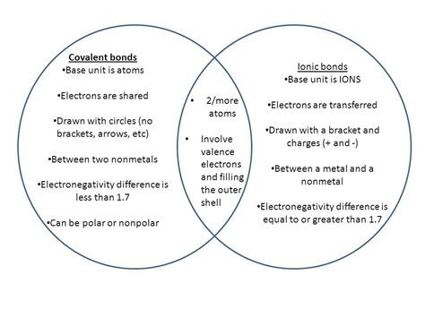 covalent bond diagram bond ionic and covalent venn diagram compound and ionic