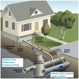 City Plumbing Peterborough by Water And Sewers City Of Peterborough