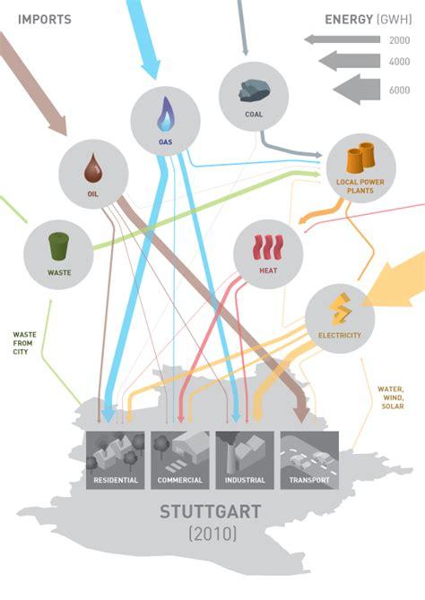 how to read sankey diagrams from sankey diagram to infographic sankey diagrams