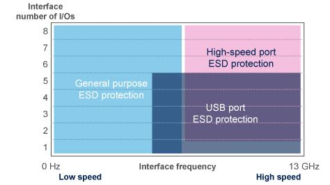 layout guidelines for optimized esd protection diodes esd protection diodes arrays voltage suppressors