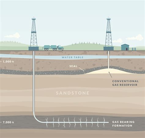 F Racking by All About Fracking Or Hydrofracking